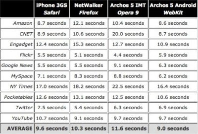 iPhone 3GS vs Archos 5