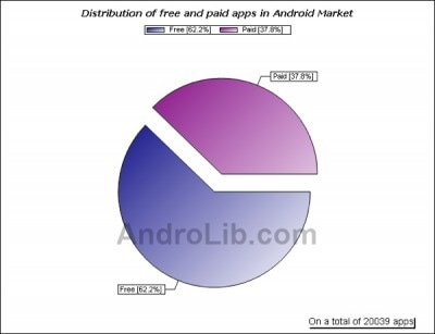 android-market-12-15-09