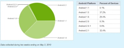 Frammentazione Android: Marzo 2010