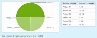Statistiche Android Giugno