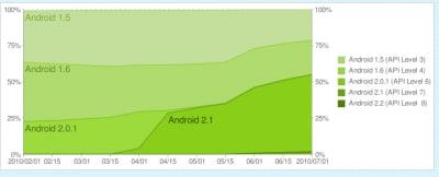 Statistiche Android Luglio 2010