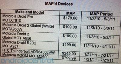 Motorola Xoom a 800 dollari?