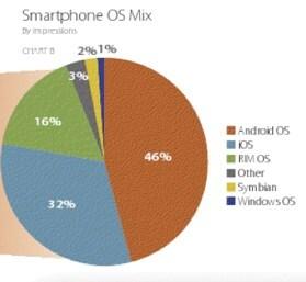 Ricavi pubblicitari: e così Android sorpassò iOS
