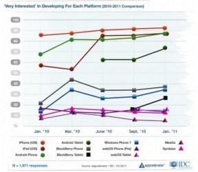 Sviluppo Android nuovi dati e preferenze degli sviluppatori
