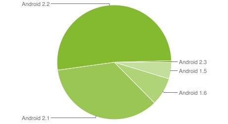 platform versions gennaio 2011
