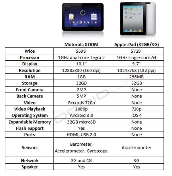 scheda tecnica motorola xoom vs iPad