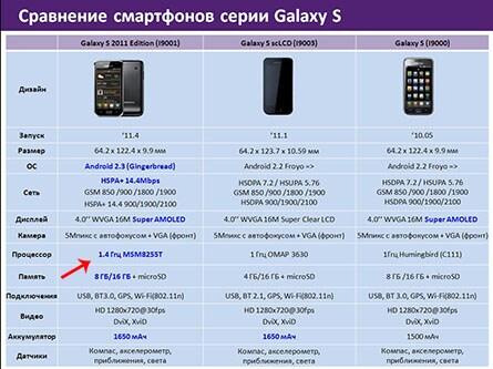 Galaxy S 1.4