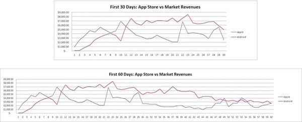 pocket-legends-revenue-graph