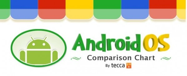 android-os-comparison