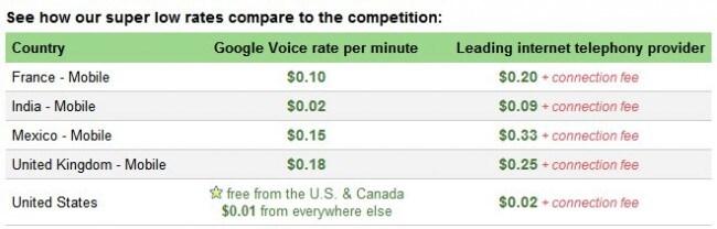 Google-calls