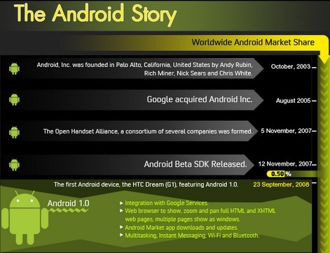 Android Story