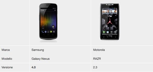 Samsung Galaxy Nexus vs Motorola RAZR