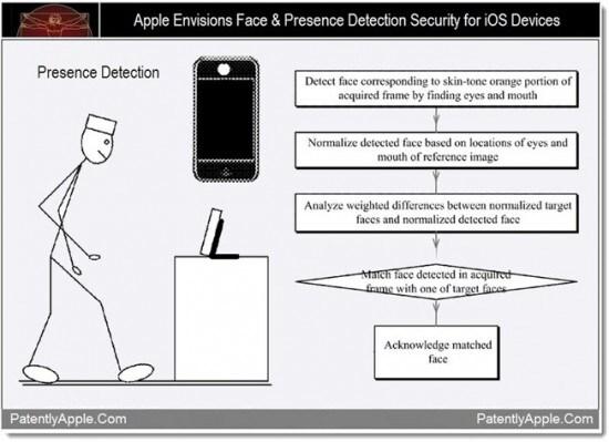 face unlock patent