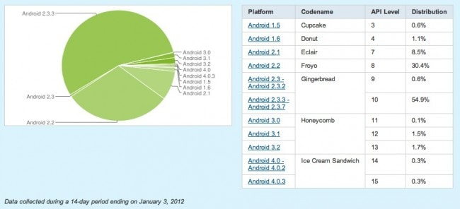 android-distribution-650x296