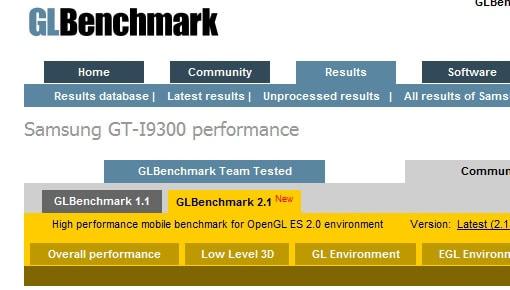 GT-I9300-Benchmark