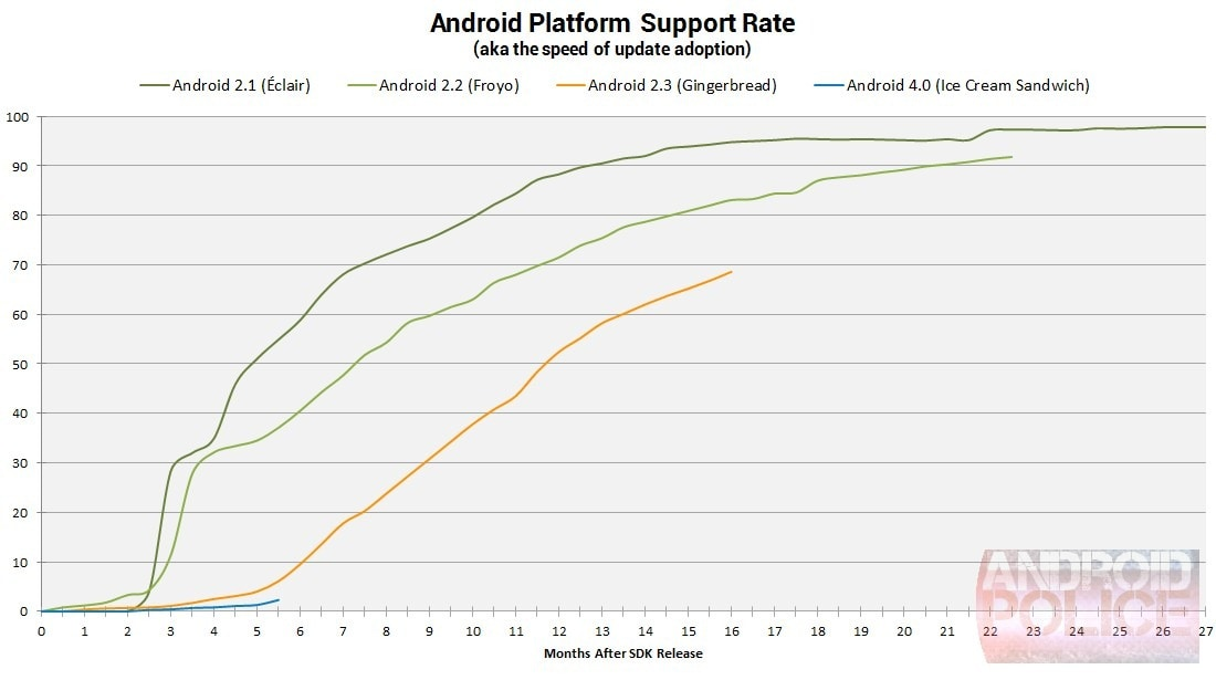 AndroidUpdateRate