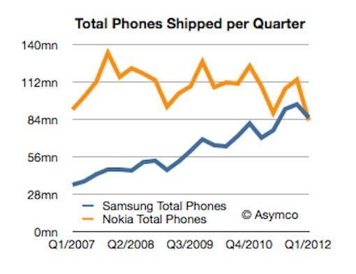 Samsung-vs-Nokia-Q12012-a2