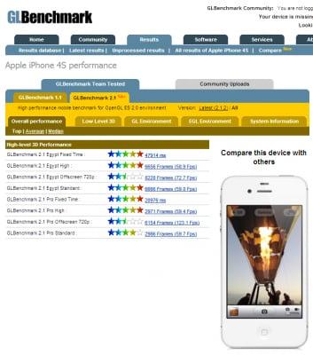 iphone-4S-graphics-benchmark