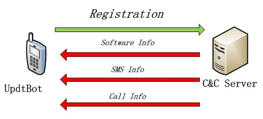malware sms