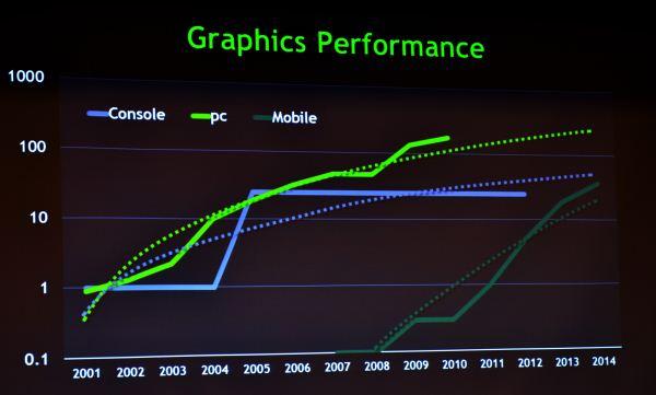 nvidia grafico