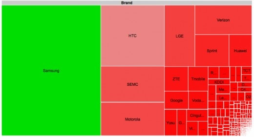 Android-Fragmentation-Open-Signal-Maps-OEMs