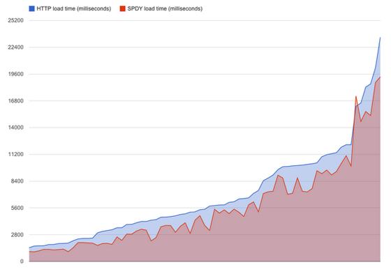 SPDY_graph