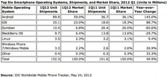 idc-smartphone-market-share-q1-2012-550x255