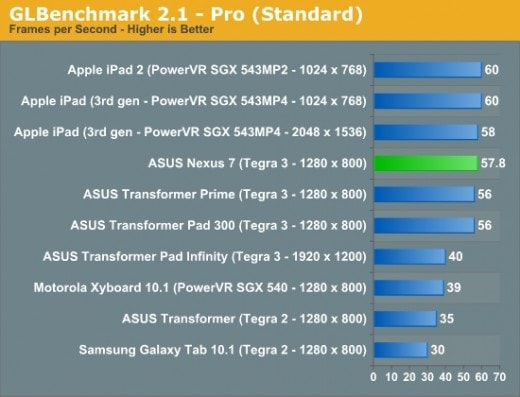 google-nexus-7-benchmark-6