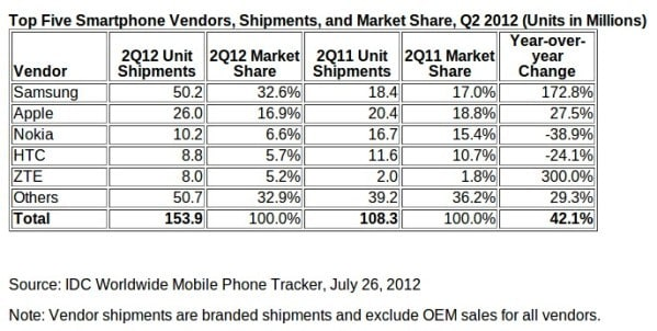 IDC-smartphone-sales-Q2-2012