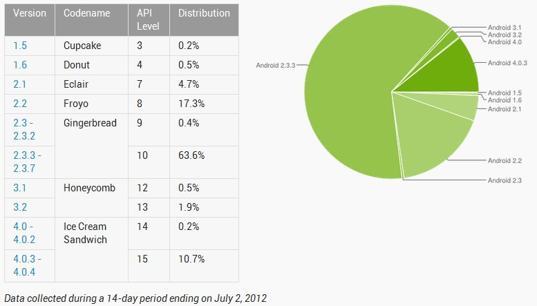 Android 4.0 Ice Cream Sandwich supera la soglia del 10%