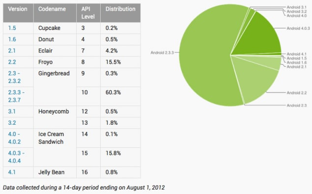 Android-Platform-Distribution-8.01.12-635x395