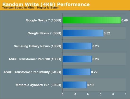 Nexus-7-benchmark-4-w630