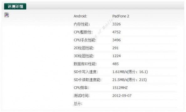 Asus Padfone 2 con processore quad-core appare nel database di AnTuTu