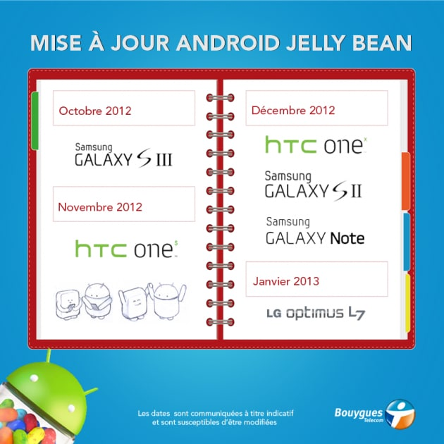 Conferme per Jelly Bean su LG Optimus L7, HTC One S e One X, Samsung Galaxy S II, III e Note