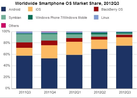 idc-android-marketshare-q3-2012
