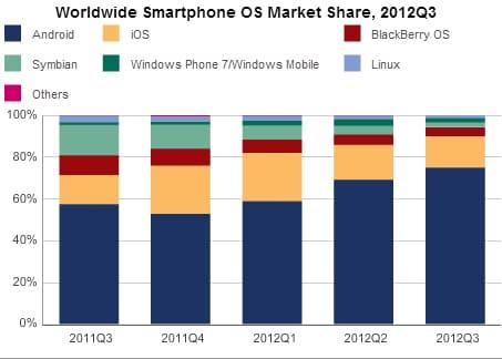 idc-android-marketshare-q3-2012