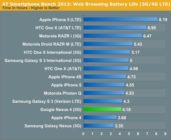 iphone-5-vs-nexus-4-battery-1-jpg