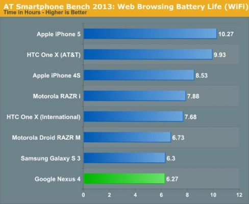 iphone-5-vs-nexus-4-battery-2-jpg