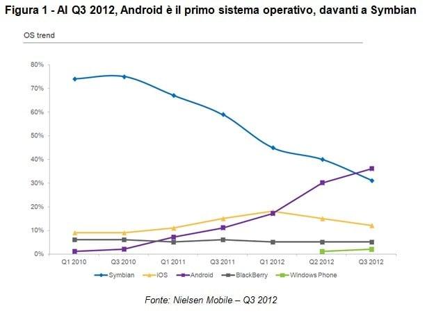 grafico_andamento_mobile