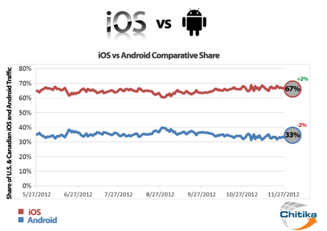 ios-vs-android-graph-640x451