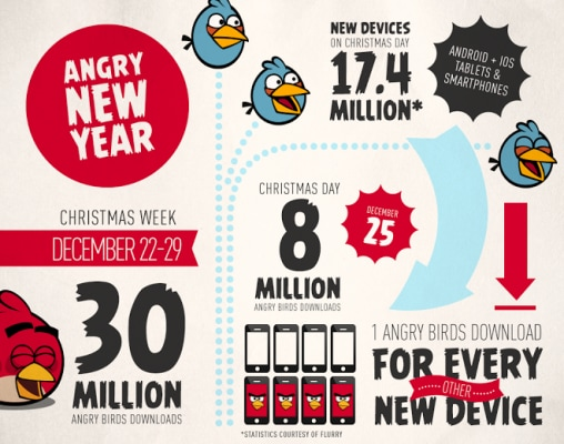 Infografica Angry Birds