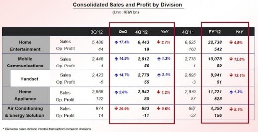 lg-q4-2012-earnings-slide