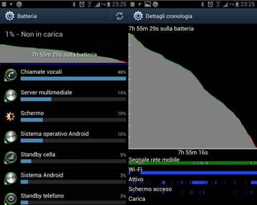 Un esempio della scarsa autonomia con firmware 4.0.3 e connessione esclusivamente WiFi.
