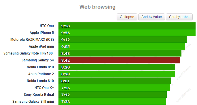 web Quanto dura la batteria del Samsung Galaxy S4?