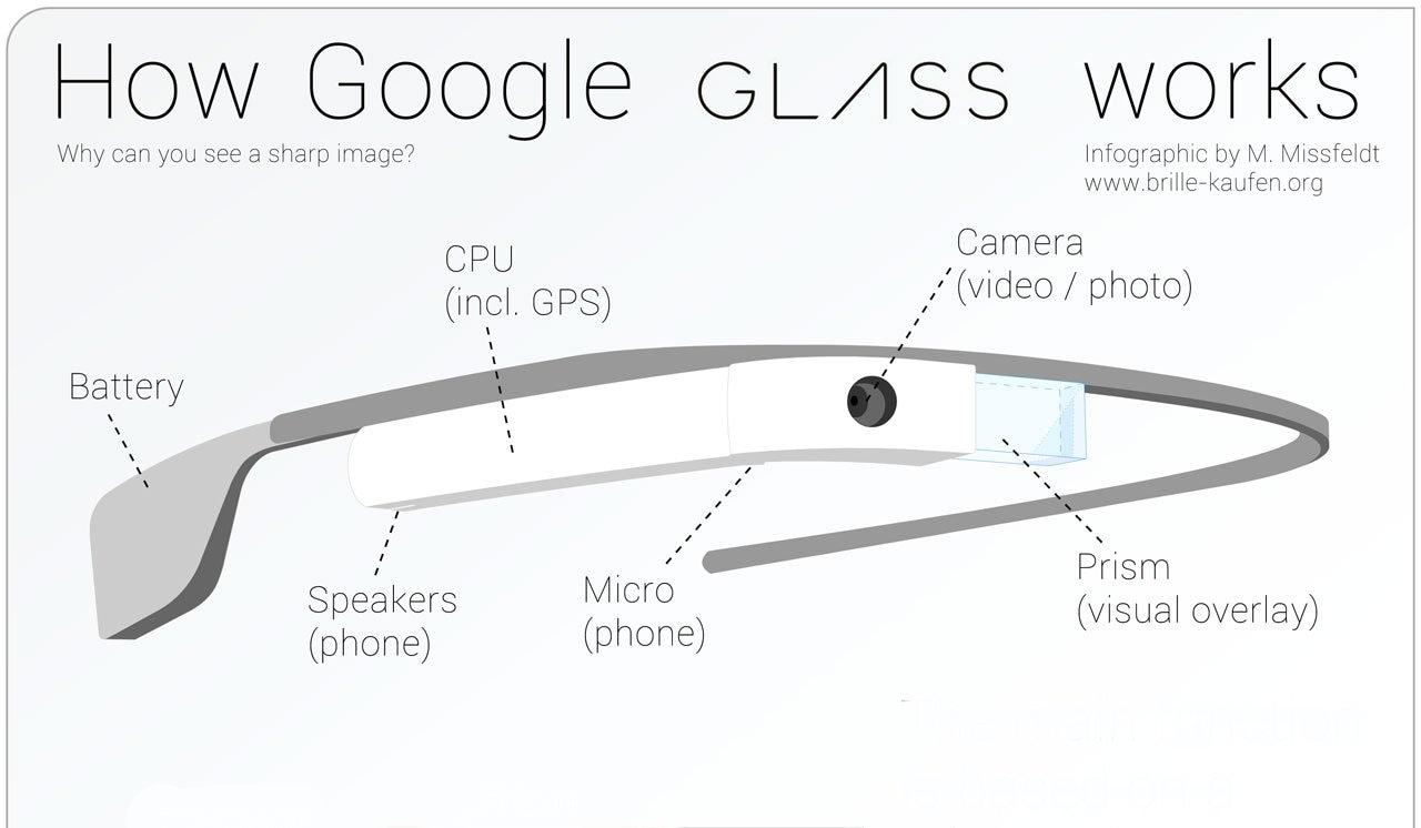 Un'infografica ci spiega i principi ottici di Google Glass
