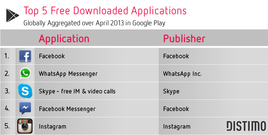 Google-Play-Top-5-Free-April-2013