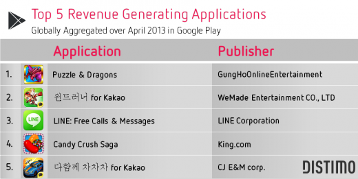 Google-Play-Top-5-Grossing-April-20131