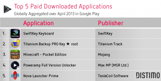Google-Play-Top-5-Paid-April-2013