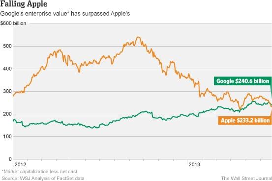 google apple valore