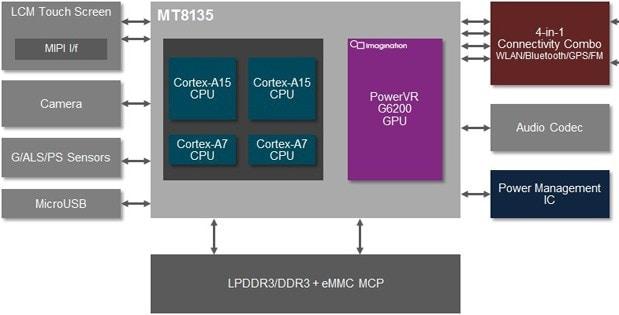 mediatek-mt8135-block-diagram-1375028648